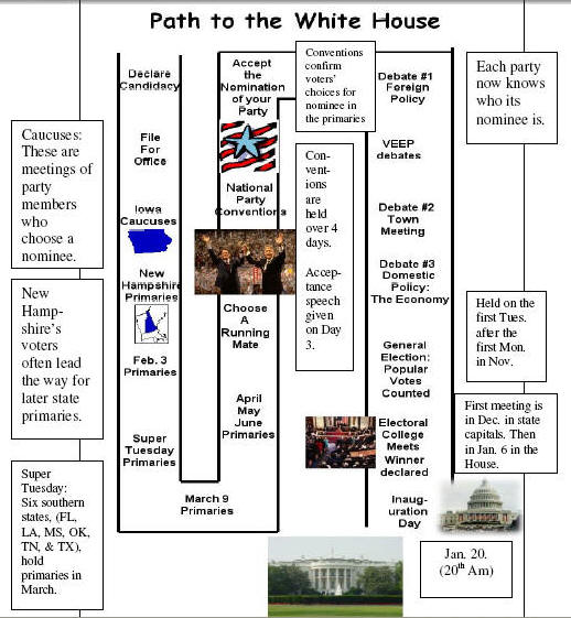 Election Process Flow Chart Obama Election Blog Forward